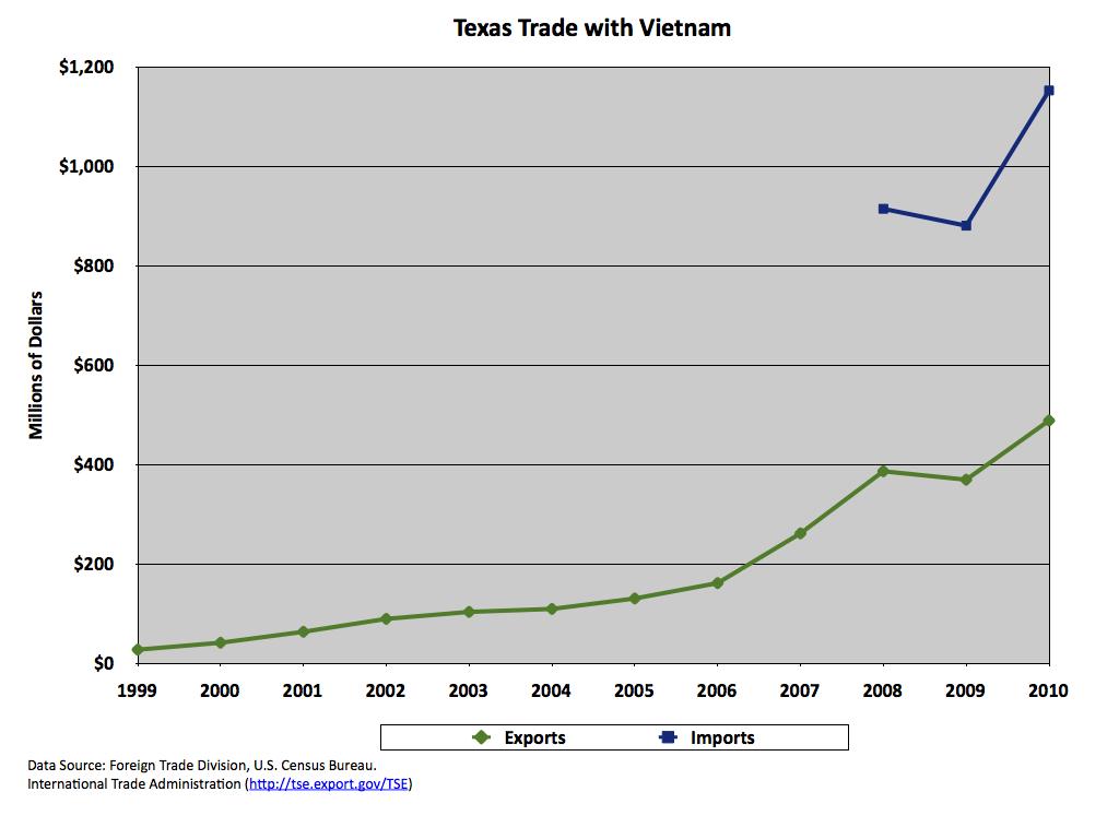 Texas Trade with Vietnam | Texas International Economic Report